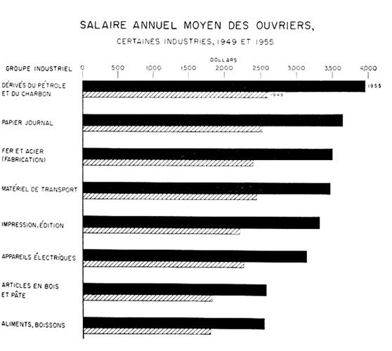 Salaire annuel moyen des ouvriers certaines industries for Salaire moyen paysagiste